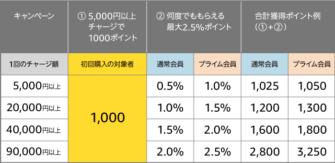 【お得】Amazonギフト券を5000円以上購入すると1000ポイント貰えるキャンペーンを実施中!
